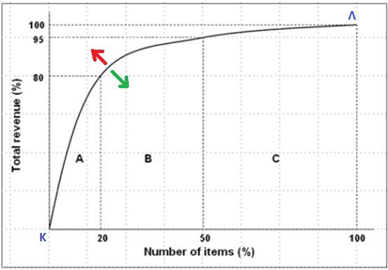 Ανάλυση κατά Pareto και ανάλυση ABC.