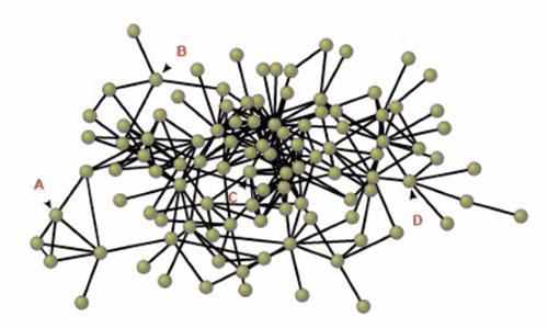 Κόμβοι με χαμηλή μεταβατικότητα λειτουργούν ως γέφυρες μεταξύ ομάδων ατόμων που δεν γνωρίζονται