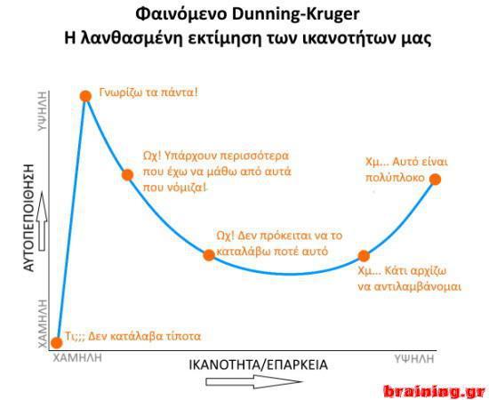 Φαινόμενο Dunning Kruger - Η λανθασμένη εκτίμηση των ικανοτήτων μας